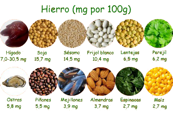 Blog archives - Tabla de alimentos ricos en hierro ...